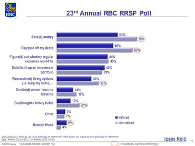 23rd Annual RBC RRSP Poll: What did you do to get ready for retirement?/ What do/will you expect to do to get ready for retirement? (CNW Group/RBC)