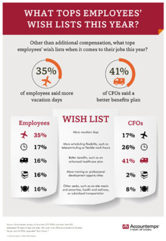 What Tops Employees' Wish Lists This Year? (CNW Group/Accountemps)