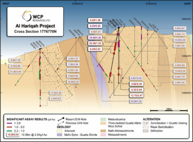 Figure 3 Al Hariqah Geology and Drill Hole Cross Section 1776770N (CNW Group/Cantex Mine Development Corp.)