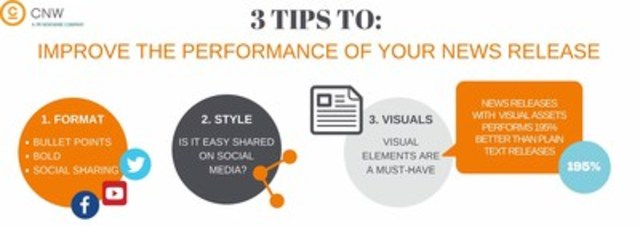 You can improve the reach and performance of your news release with these 3 easy tips (CNW Group/CNW Group Ltd.)