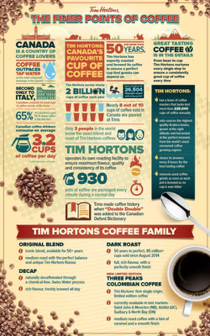 Tim Hortons: The Finer Points of Coffee (CNW Group/Tim Hortons)