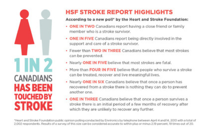 HSF Stroke Report Highlights (CNW Group/Heart and Stroke Foundation)