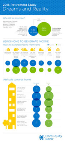 Here, HomEquity Bank presents information on Using the Home to Generate Income, obtained through its ?2015 Retirement Study: Dreams & Reality.? It also showcases attitudes toward the home. (CNW Group/HomEquity Bank)