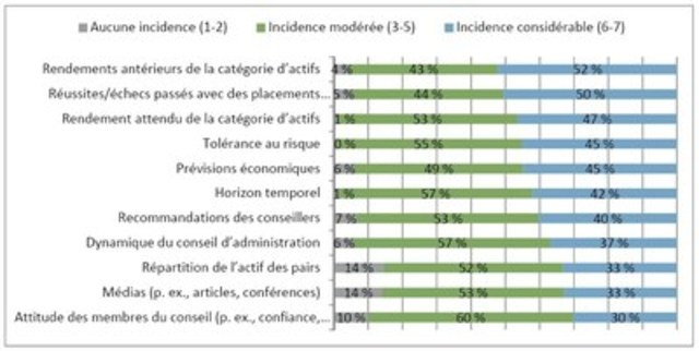 Tableau B – Facteurs ayant influencé la répartition de l'actif des institutions (Groupe CNW/Fidelity Investments Canada Limitée)