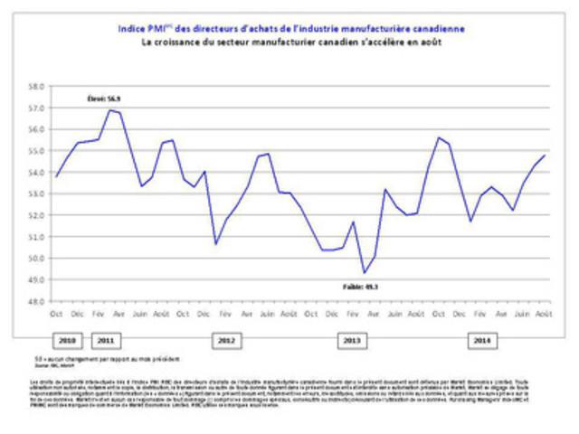 Indice PMI(MC) des directeurs d'achats de l'industrie manufacturière canadienne : La croissance du secteur manufacturier canadien s'accélère en août (Groupe CNW/Markit)