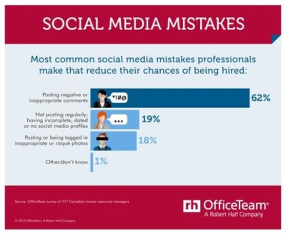 Job seeker's top digital blunders. (CNW Group/OfficeTeam)