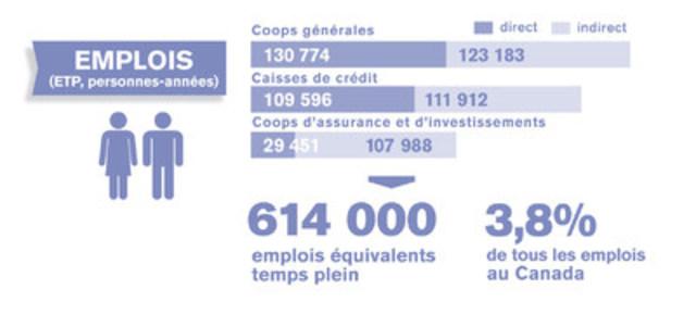 Impacts directs et indirects des entreprises coopératives sur l''emploi au Canada (Groupe CNW/Coopératives et mutuelles Canada)
