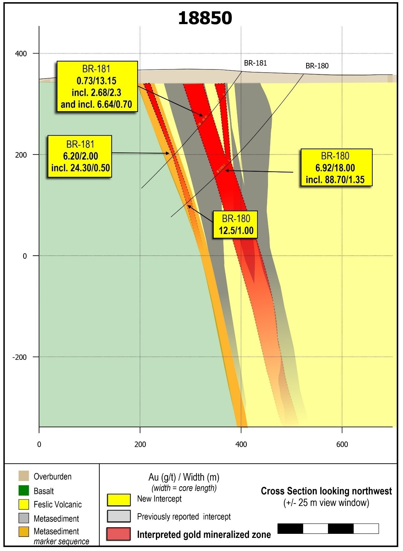 Figure 3: Drill section 18850 showing near-surface mineralization in drill hole BR-181 and high-grade mineralization in drill hole BR-180 assaying 88.70 g/t gold over 1.35 metres.  Results are from the sparsely drilled eastern  1.4 kilometres of the current grid drill program. (CNW Group/Great Bear Resources Ltd.)
