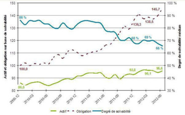 Étude Aon Hewitt sur le degré de solvabilité médian 2010-2012 (Groupe CNW/AON Hewitt)