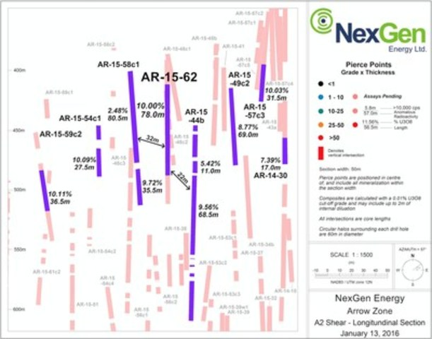 Figure 2: A2 Mineralized Shear Longsection (Close Up of Sub-Zone) (CNW Group/NexGen Energy Ltd.)