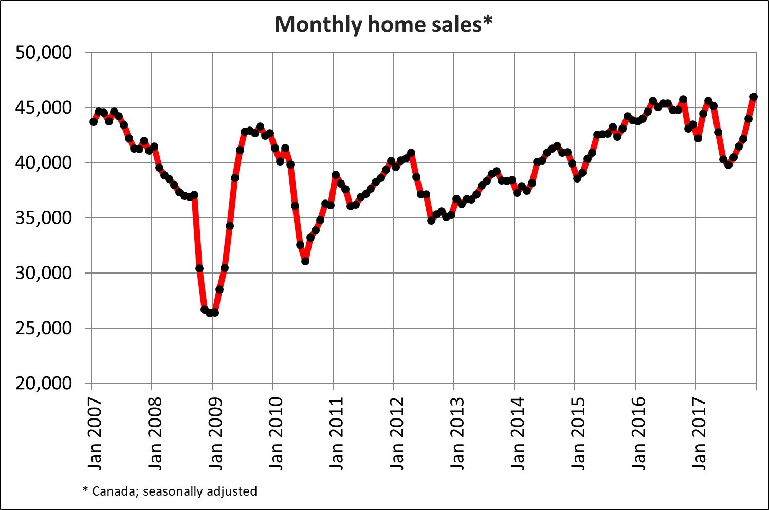 Canadian Home Sales December 2017