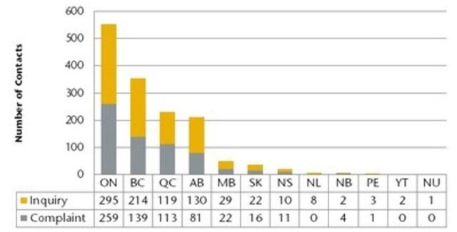 La plupart des plaintes et des demandes de renseignements provenaient de l'Ontario, de la Colombie‑Britannique, de l'Alberta et du Québec. Les résidents de l'Ontario comptaient pour environ 37 % des plaintes et demandes de renseignements reçues. Remarque : Les chiffres du graphique ci-dessus ne correspondent pas exactement au total des plaintes et demandes de renseignements reçues, car seulement 66 % des personnes ayant communiqué avec l'OCRCVM ont mentionné leur territoire de résidence. (Groupe CNW/Organisme canadien de réglementation du commerce des valeurs mobilières (OCRCVM) - Nouvelles d'intérêt général)