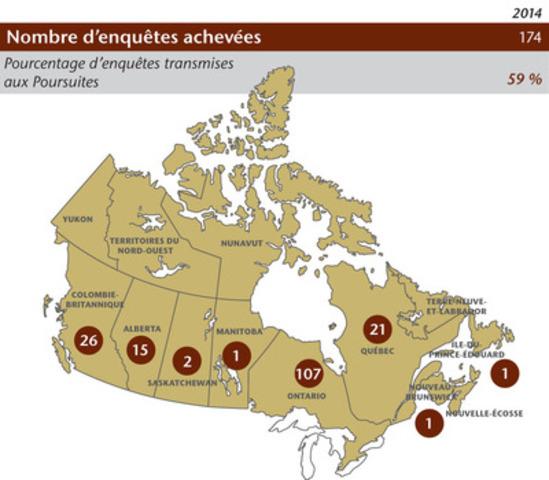 L'Organisme canadien de réglementation du commerce des valeurs mobilières (OCRCVM) a réalisé 174 enquêtes relativement à des contraventions à ses règles. L'organisme national établit des normes élevées en matière de réglementation du commerce des valeurs mobilières, assure la protection des investisseurs et renforce l'intégrité des marchés. (Groupe CNW/Organisme canadien de réglementation du commerce des valeurs mobilières (OCRCVM) - Nouvelles d'intérêt général)