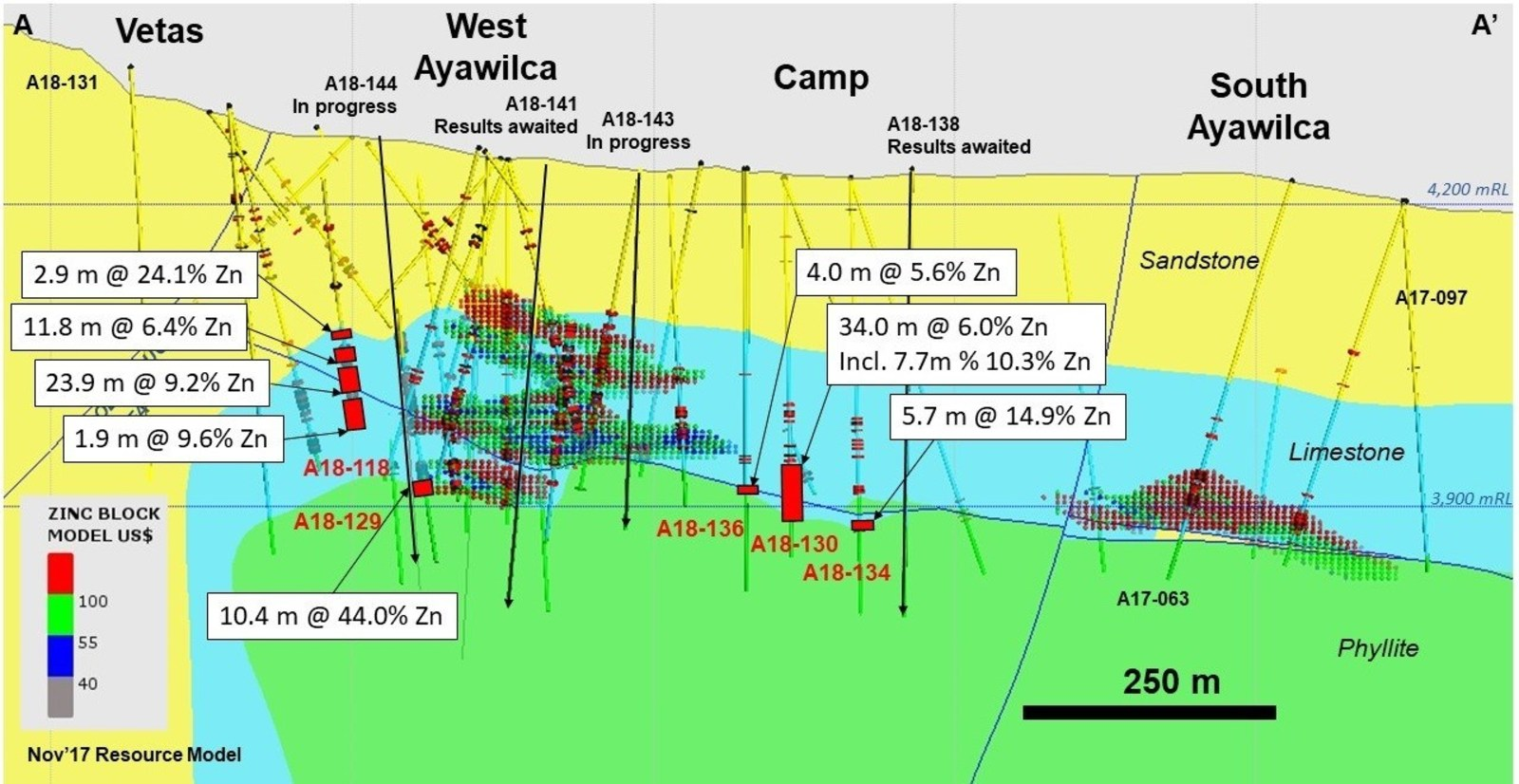 Figure 3.  Cross section of West and South Ayawilca A-A' viewing to the northeast, highlighting the 2018 step-out drill holes which extend the West Ayawilca footprint significantly