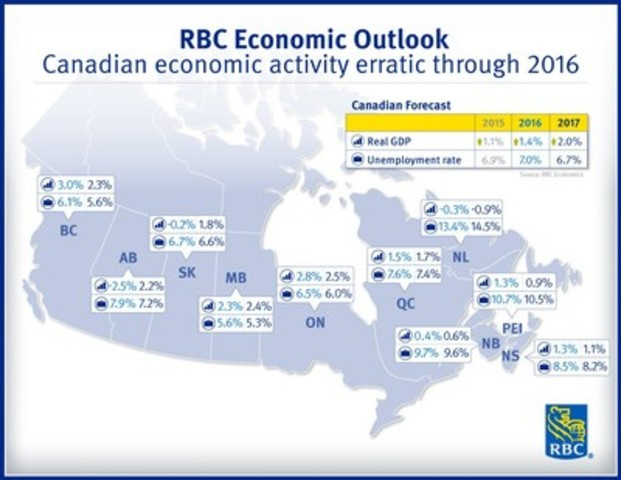 RBC Economic Outlook - Canadian economic activity erratic through 2016 (CNW Group/RBC)
