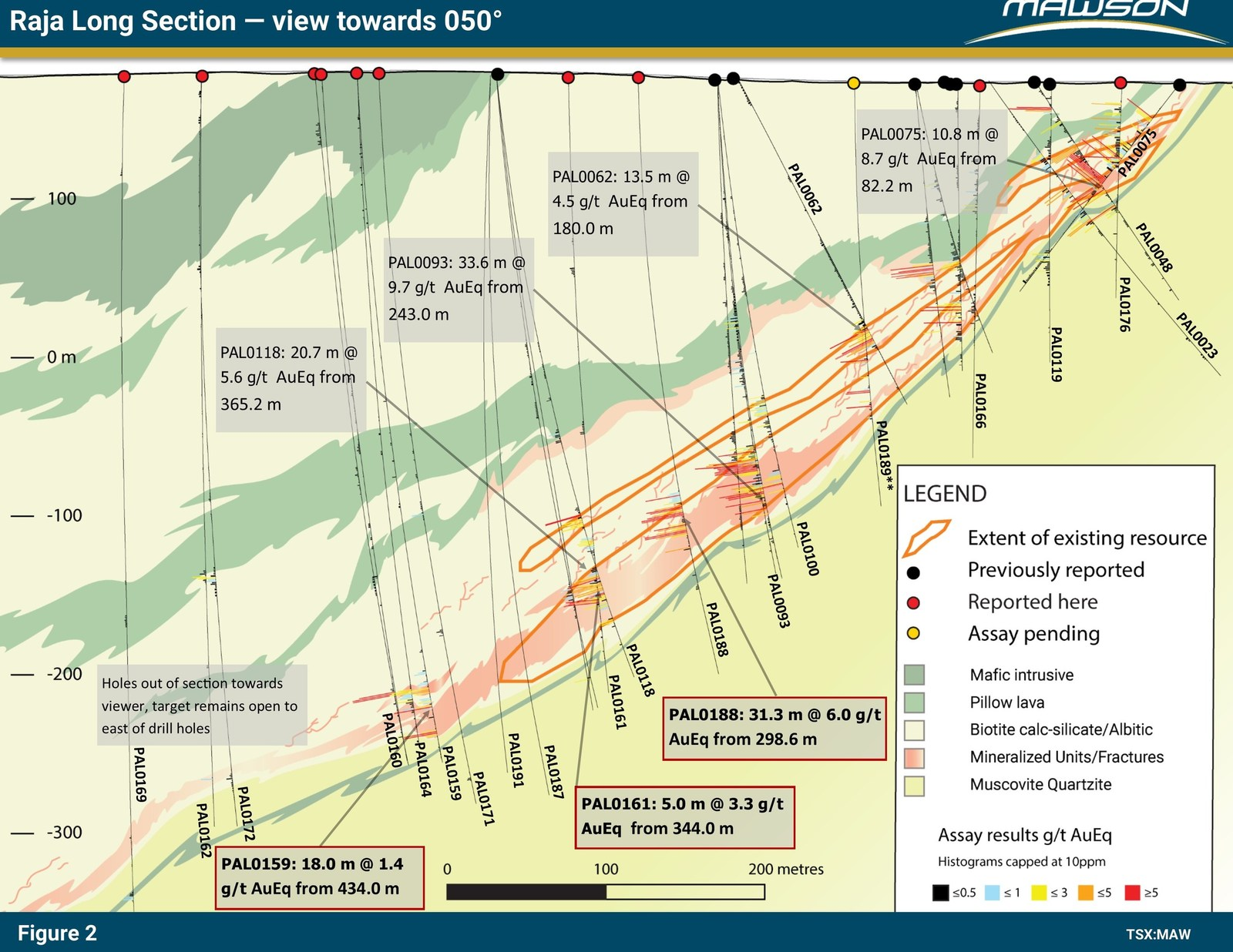 Figure 2: Long section at Raja prospect showing continuation of mineralized sequence below existing resource. Outlines of existing resource are also indicated. Note newly reported results in text boxes with bold and red outlines. Some of the more significant intersections from the last 3 years are also included.