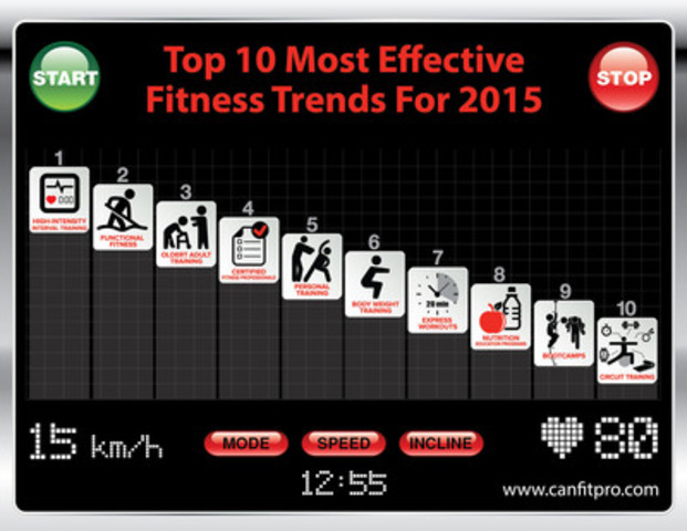 High-Intensity Interval Training (HIIT), Functional Fitness and Older Adult Training programs are predicted to be the most effective fitness trends in 2015 according to nearly 2,000 fitness professionals who responded to the first national Canadian Fitness Professionals (canfitpro) fitness trends survey. (CNW Group/Canadian Fitness Professionals Inc. (canfitpro))