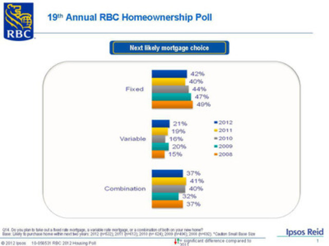 19th Annual RBC Homeownership Poll: Next likely mortgage choice. (CNW Group/RBC)
