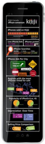 Kijiji Canada - iPhon-omenon (CNW Group/Kijiji Canada)