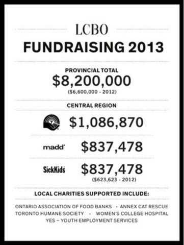 LCBO FUNDRAISING 2013 CENTRAL REGION (CNW Group/LCBO)