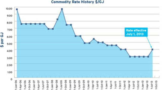 FortisBC Historical Natural Gas Commodity Rates (CNW Group/FortisBC)