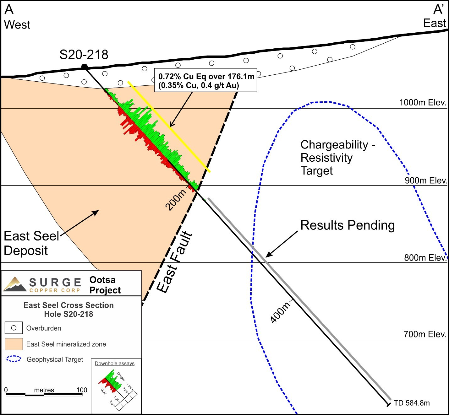 Figure 2: East Seel Cross Section Showing Hole S20-218 (CNW Group/Surge Copper Corp.)