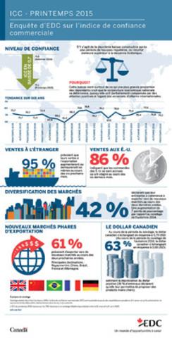 Sondage réalisé deux fois l'an depuis 1999, l'indice de confiance commerciale (ICC) sert à prendre le pouls des exportateurs canadiens et à savoir ce qu'ils prévoient en ce qui concerne les débouchés internationaux dans les six mois suivants. (Groupe CNW/Exportation et développement Canada)