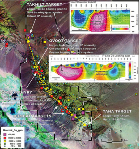 Figure 1. DEM image of Chandman-Yol project showing 57 km of strike length. Takhilt and Ovoot IP chargeability anomaly drill targets shown in cross-section. (CNW Group/Altan Rio Minerals Limited)