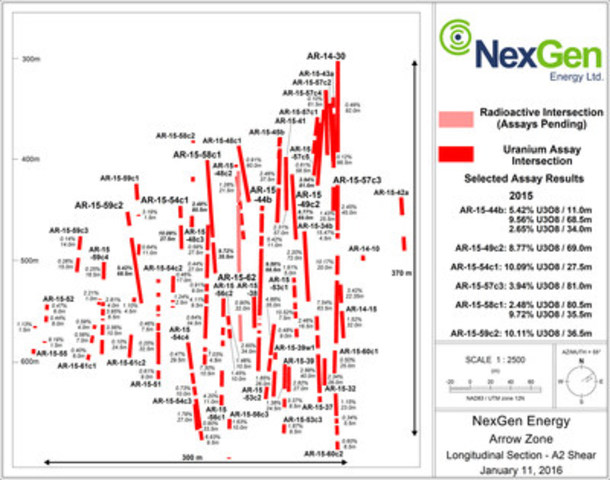 Figure 2: A2 Mineralized Shear Longsection (CNW Group/NexGen Energy Ltd.)