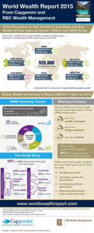 WWR 2015 Infographic from Capgemini and RBC Wealth Management: Global population of high net worth individuals and their wealth hit new highs. (CNW Group/Capgemini)