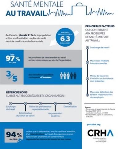 Santé mentale au travail - Ordre des conseillers en ressources humaines agréés (Groupe CNW/Ordre des conseillers en ressources humaines agréés)