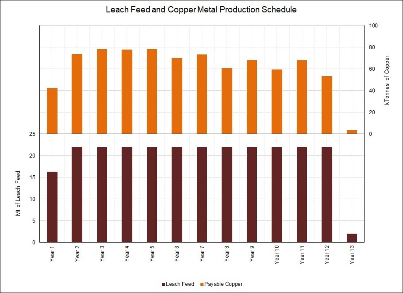 Image 2 - Cu Production Schedule
