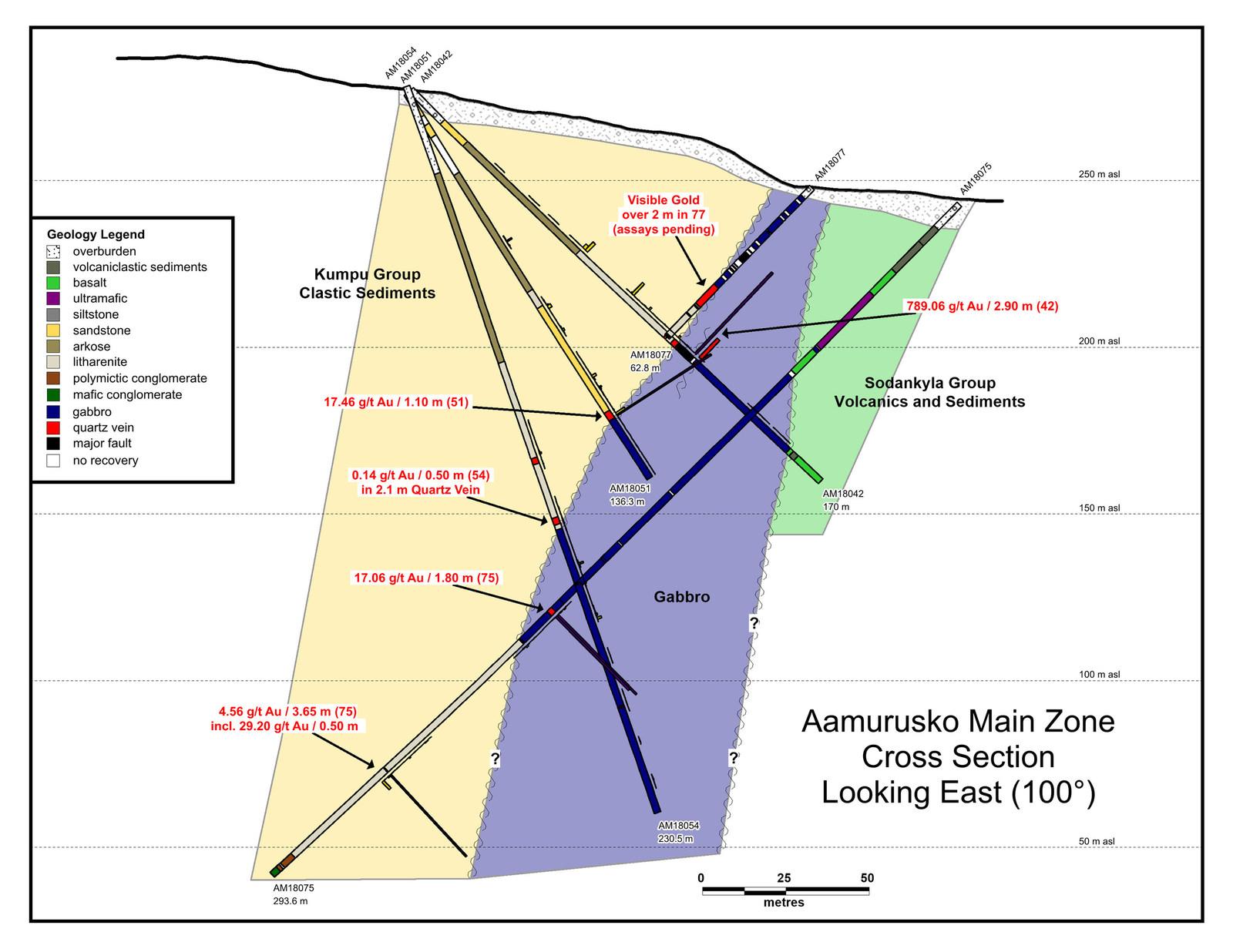 Aamurusko Cross Section