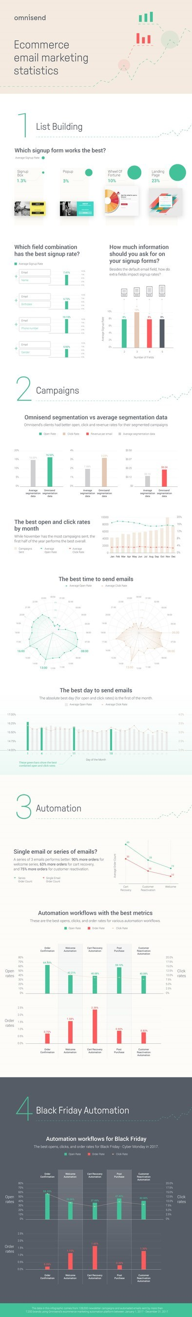 Ecommerce Email Marketing Infographic (PRNewsfoto/Omnisend)