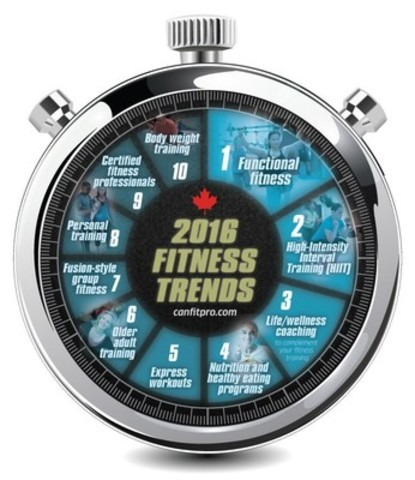 Fitness professionals predict the top 10 most effective fitness trends for 2016 in an annual survey by canfitpro. Life and wellness coaching and healthy eating join functional fitness and high-intensity interval training (HIIT) among the leading Canadian fitness trends for the coming year. (CNW Group/Canadian Fitness Professionals Inc. (canfitpro))