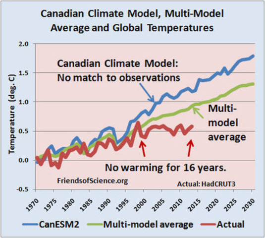 Canadian Climate Model, Multi-Model Average and Global Temperatures (CNW Group/Friends of Science Society)