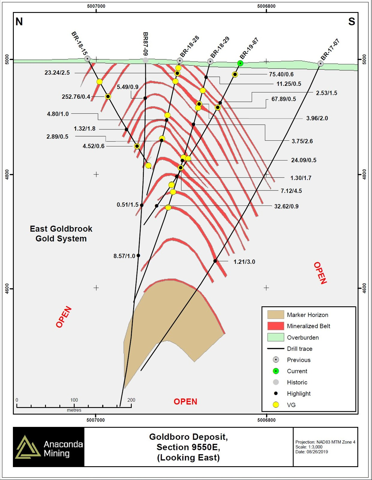 Exhibit B. North – South oriented Section 9550E through the Goldboro Deposit showing the mineralized zones of the EG Gold System and one of the infill drill holes.