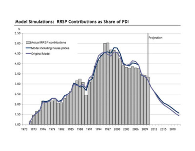 RBC Economics 2012 RRSP Report - Model Simulations: RRSP contributions as share of PDI (CNW Group/RBC)