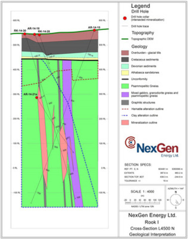 Figure 1: Arrow Discovery L4500N Cross Section (CNW Group/NexGen Energy Ltd.)