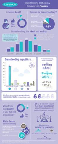 Breastfeeding Attitudes and Behaviors in Canada (CNW Group/Lansinoh)