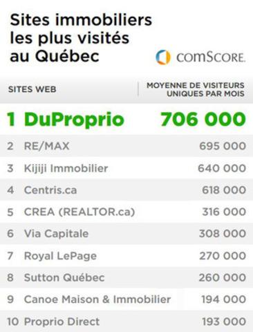 C'est confirmé : DuProprio devient le site nº 1 en immobilier au Québec selon comScore (Groupe CNW/DuProprio)