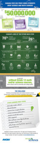 Spotlight on Science Learning: The High Cost of Dropping Science and Math - Infographic (CNW Group/Amgen ...