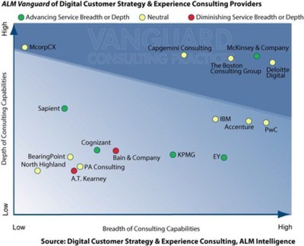 "Companies that achieve Vanguard status demonstrate either market leading depth in particular capabilities or meaningful depth across a broad spectrum of capabilities. In this context, McorpCX is positioned as highest in ""Depth of Digital Customer Strategy and Experience Consulting Capabilities"" on The Kennedy Vanguard™, relative to the other firms evaluated in the report. (CNW Group/McorpCX, Inc.)"