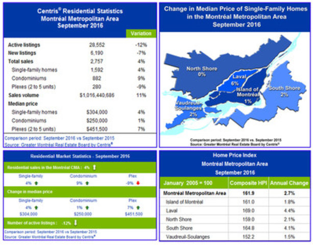Centris® Residential Sales Statistics – September 2016 (CNW Group/Greater Montréal Real Estate Board)
