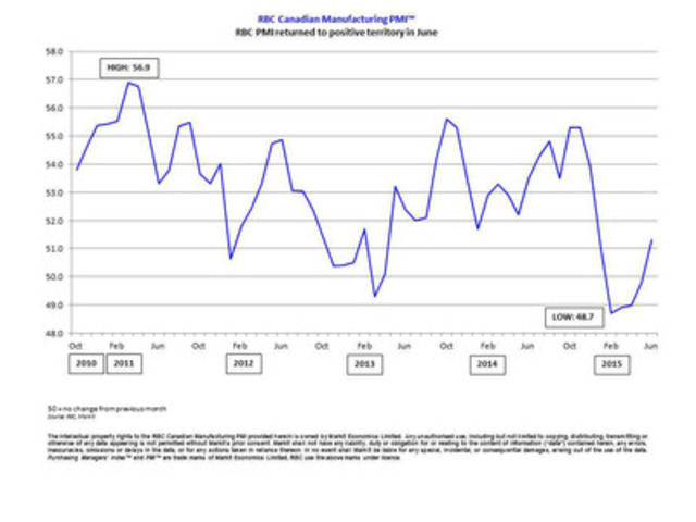 RBC Canadian Manufacturing PMI(TM) - RBC PMI returned to positive territory in June (CNW Group/RBC)