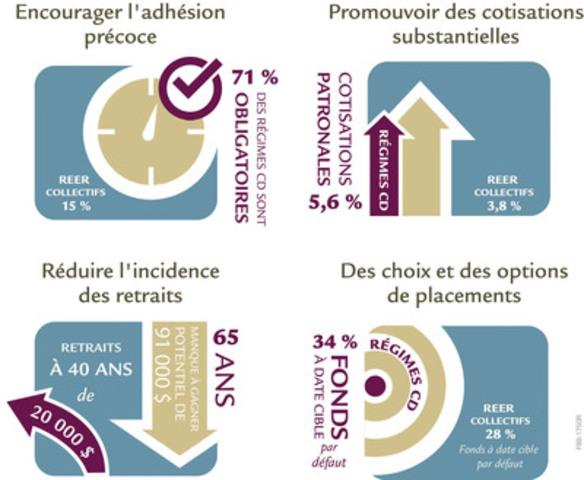 Des stratégies aux fins du succès des programmes de retraite (Groupe CNW/La Great-West, compagnie d'assurance-vie)