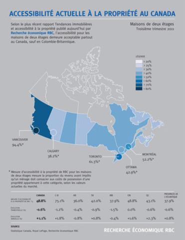 Accessibilité actuelle à la propriété au Canada - Maisons de deux étages. (Groupe CNW/RBC (French))