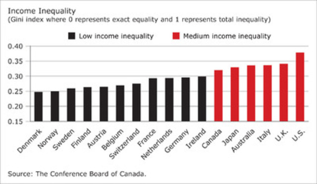 Income inequality by Gini Index (CNW Group/CONFERENCE BOARD OF CANADA)