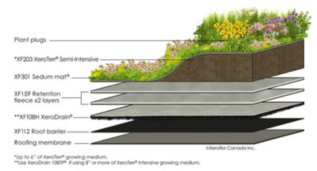 Embracing minimalism does not mean being less creative. As this 3D shows, the hybrid XF301 Lili Terrace is a minimalist green roof system that offers a custom design option. (CNW Group/Xeroflor Canada Inc)