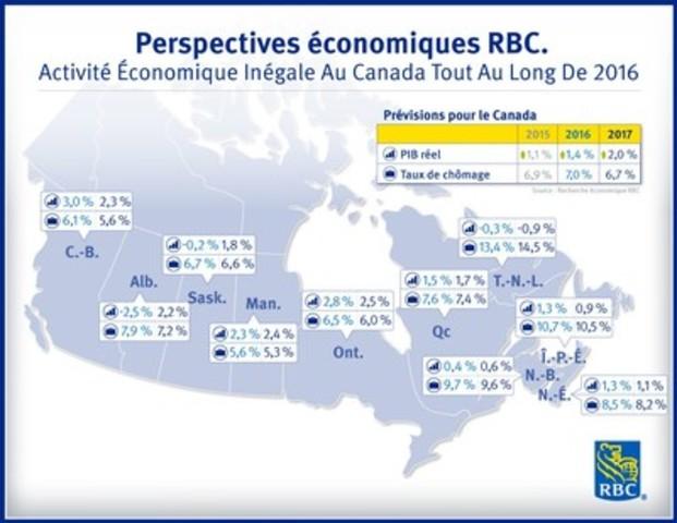 Perspectives économiques RBC - Activité économique inégale au Canada tout au long de 2016 (Groupe CNW/RBC (French))
